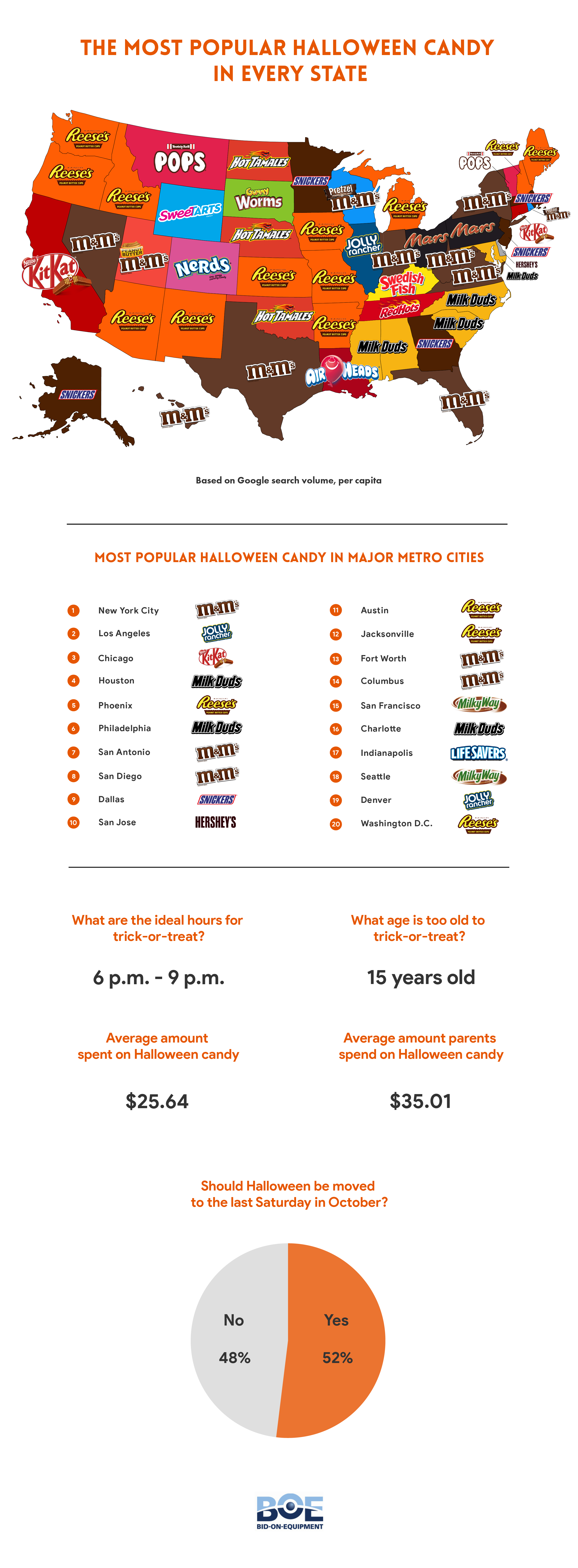 Most Popular Halloween Candy in Every State